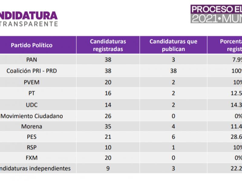 Solo 25% de candidatos a presidentes municipales comprometidos con transparencia