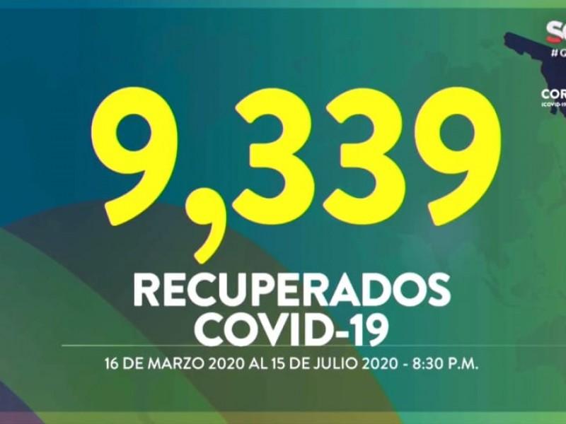 Son más de 9 mil recuperados por covid en Sonora