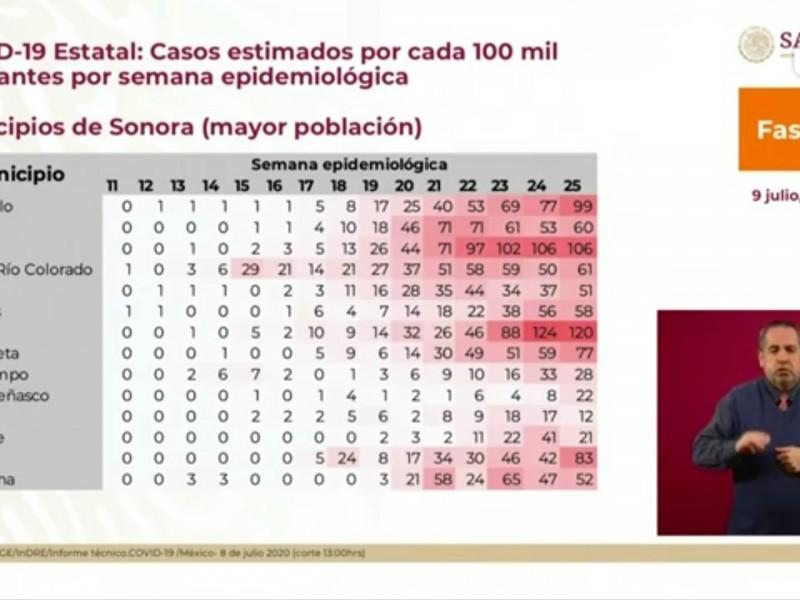 Sonora entre los primeros con más contagios en México