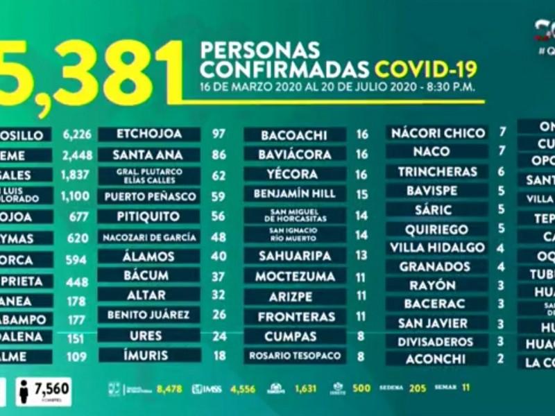 Sonora hace más pruebas COVID-19 en comparación a 4 estados