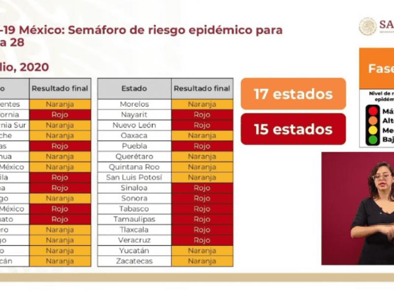 Sonora se mantiene en Semáforo Rojo, ante COVID-19