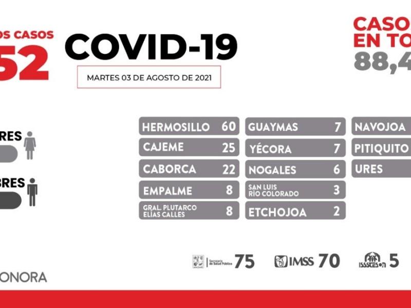 Sonora tiene 152 nuevos casos de COVID