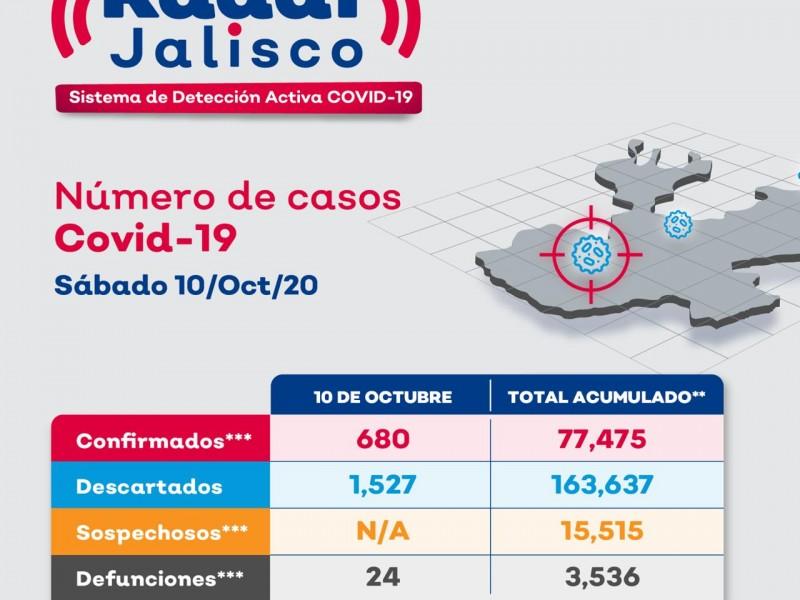 SSJ reporta 680 casos nuevos y 24 defunciones por Covid19