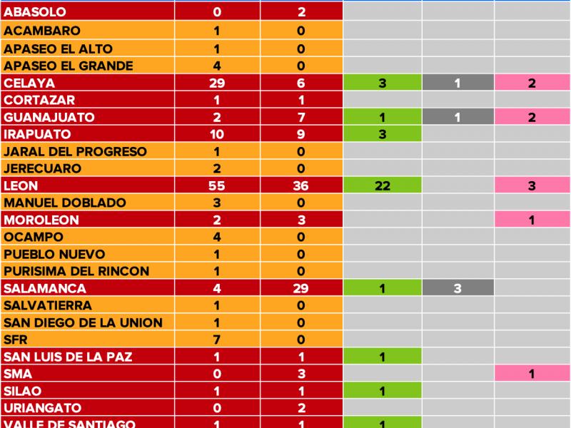Sube a 102 los confirmados de Coronavirus en Guanajuato