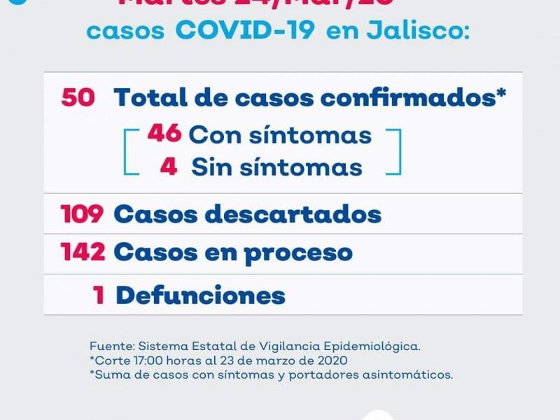 Suben a 50 los casos de Covid-19 en Jalisco