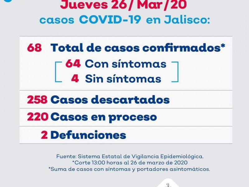 Sube a 68 los casos de Covid-19 en Jalisco