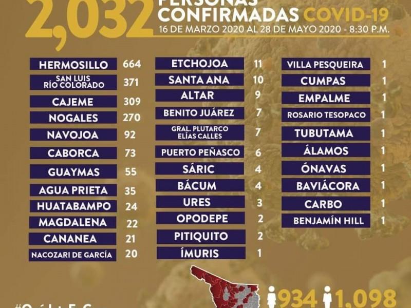 Sube Nogales a 270 casos de Covid 19