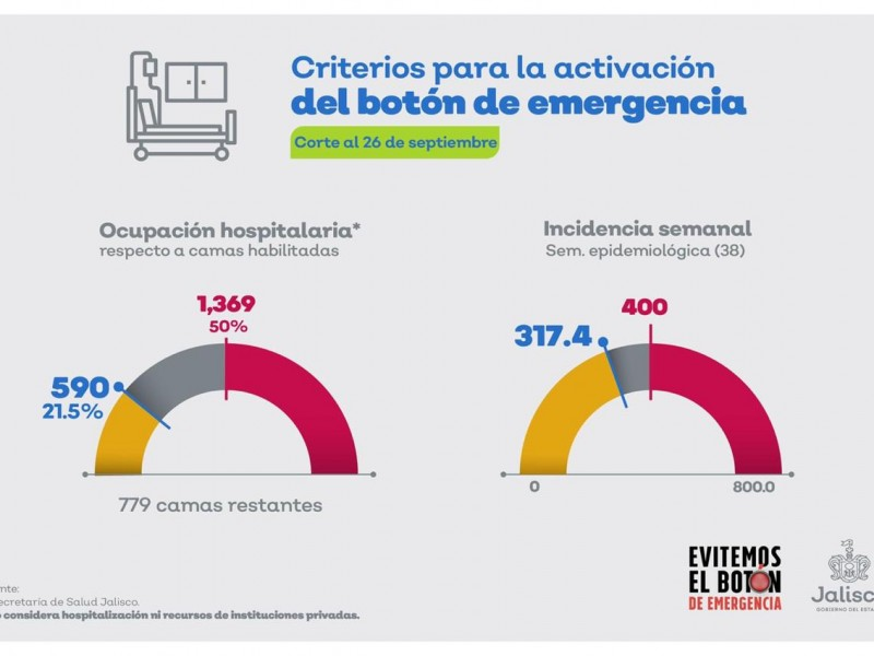 Sube tasa de casos activos en Jalisco