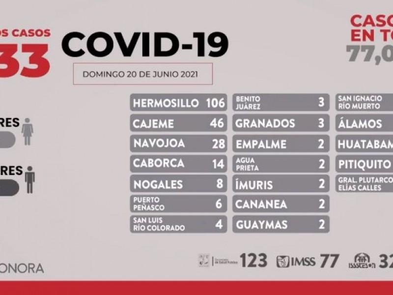 Suben los casos, alertan por 233 nuevos contagios de Covid-19