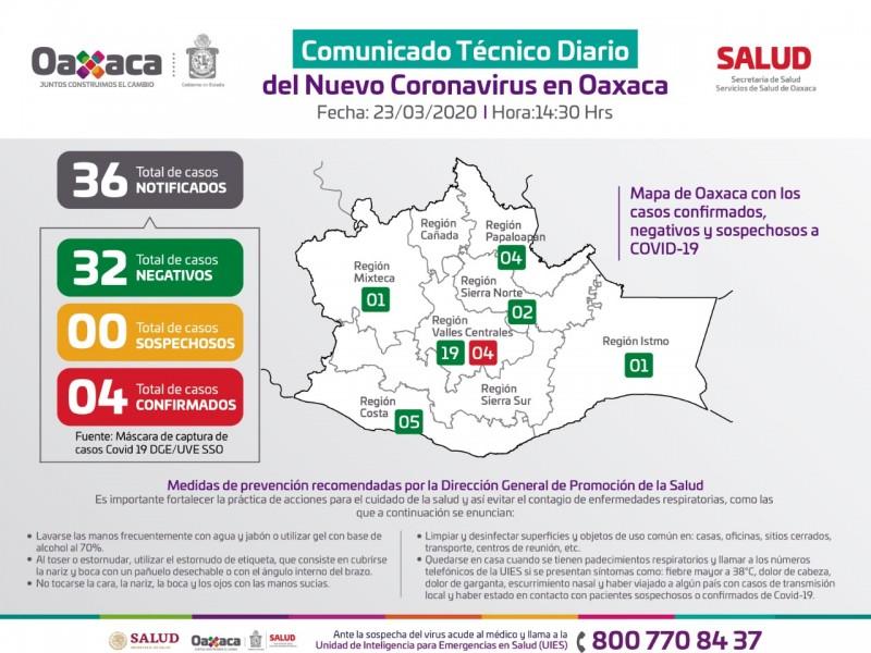 Suma 4 casos positivos de COVID-19 Oaxaca