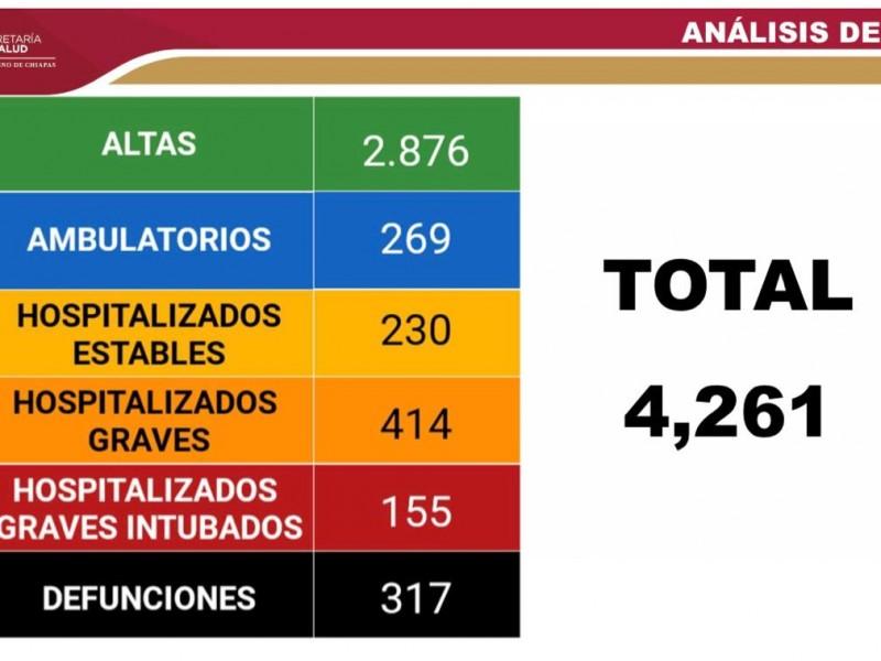 Suma Chiapas 4 mil 261 casos acumulados