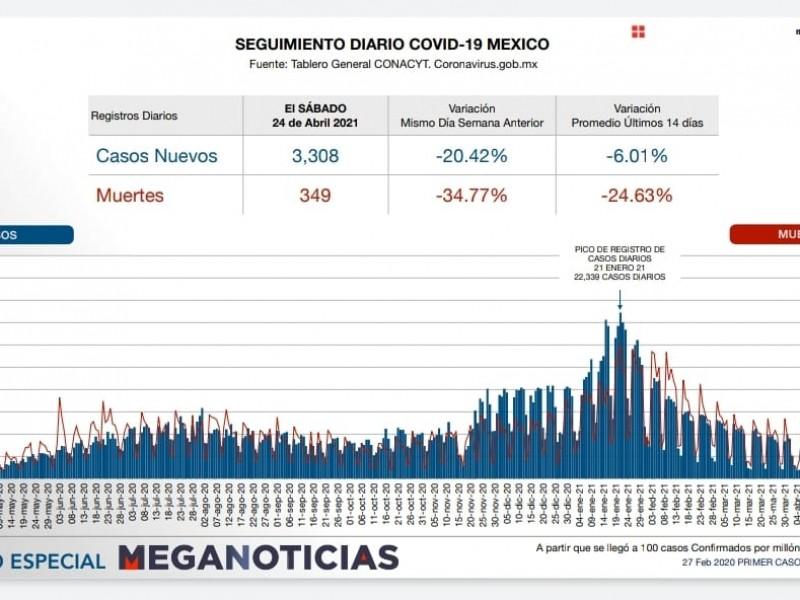 Suma México 214 mil 853 muertes por Covid-19