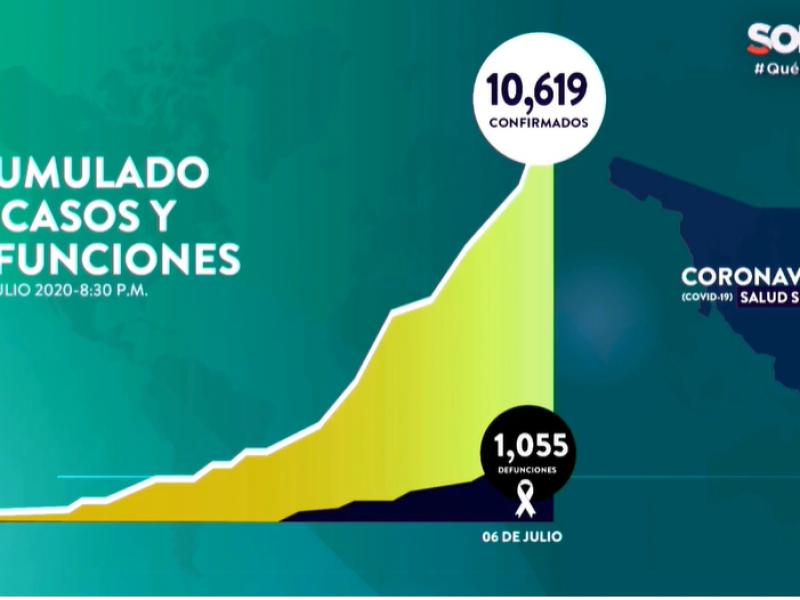 Suman 10,619 casos y 1055 muertes por Covid-19 en Sonora