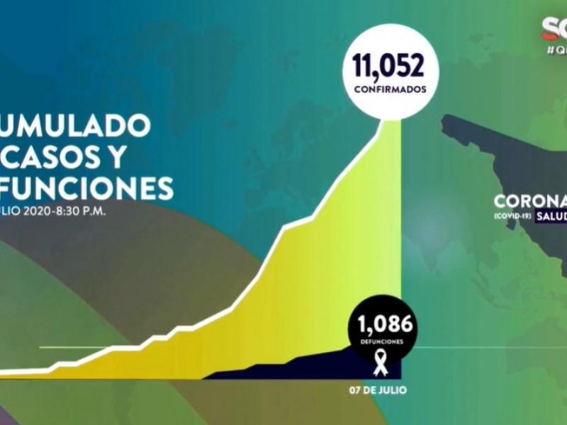 Suman 11,052 casos y 1,086 muertes por Covid-19 en Sonora