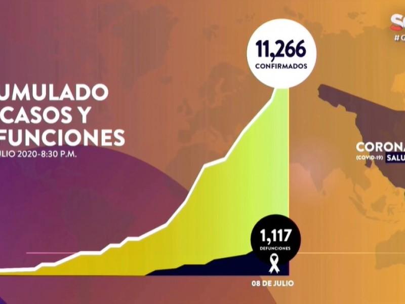 Suman 11,266 casos y 1,117 fallecimientos por Covid-19 en Sonora