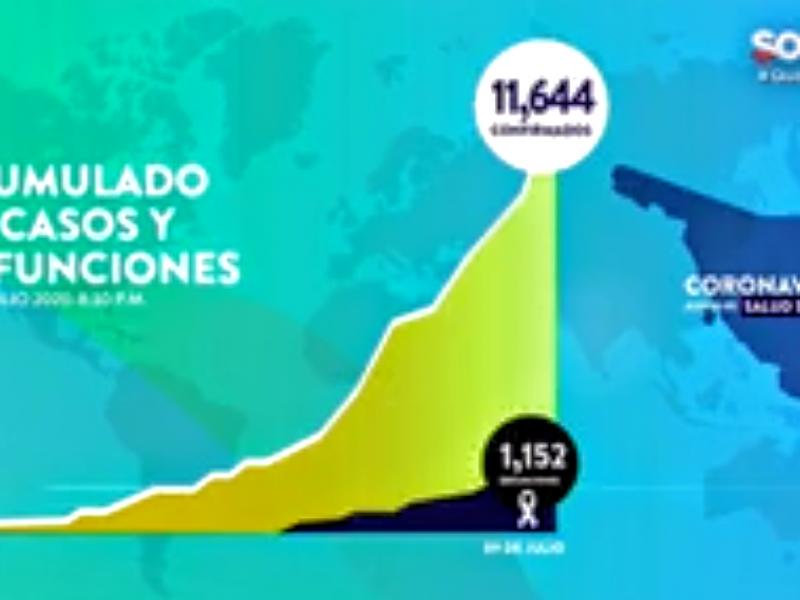Suman 11,644 casos y 1,152 fallecimientos por Covid-19 en Sonora