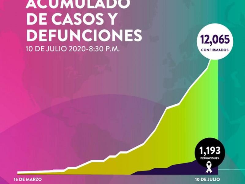 Suman 12,065 casos y 1,193 muertes por Covid.-19 en Sonora