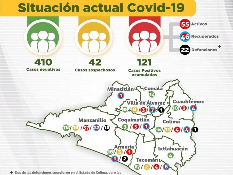 Suman 121 casos de Covid-19 y 22 defunciones