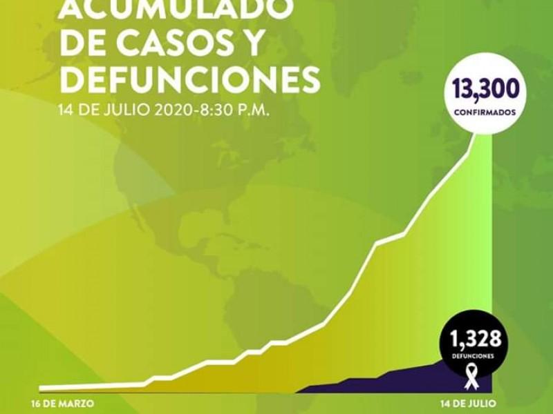 Suman 13,300 casos y 1328 fallecimientos por Covid-19 en Sonora