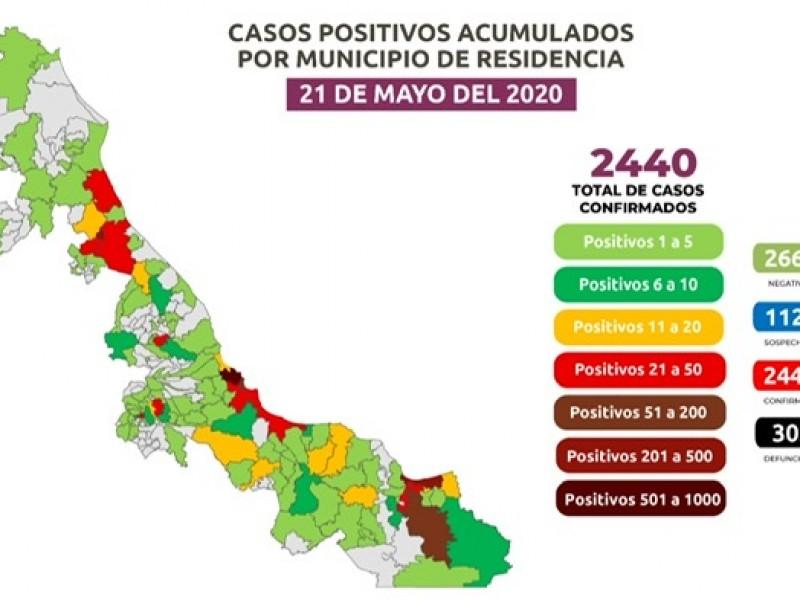 Suman 142 casos nuevos en 24 horas por COVID-19
