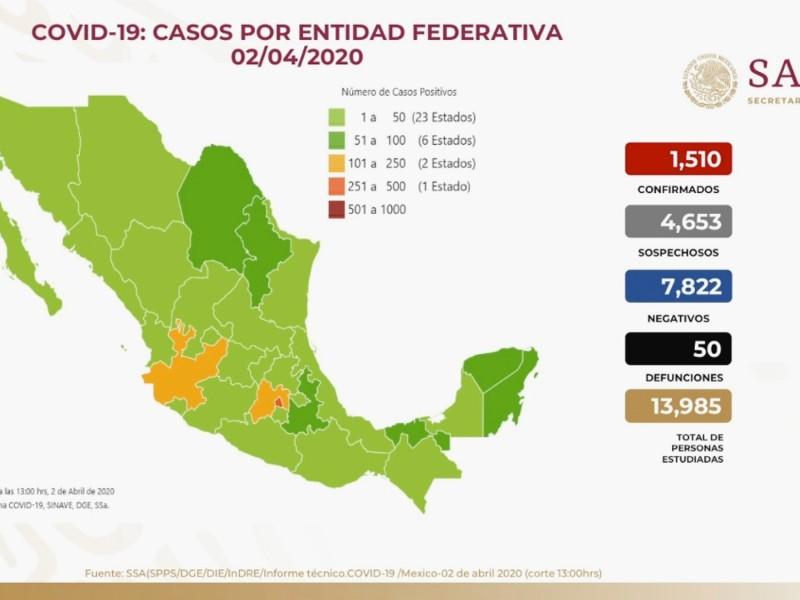 Suman 1510 casos de COVID-19 y 50 fallecidos en México