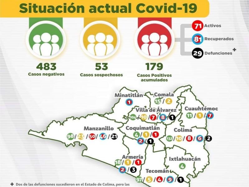 Suman 179 casos positivos de Covid-19 y 29 defunciones