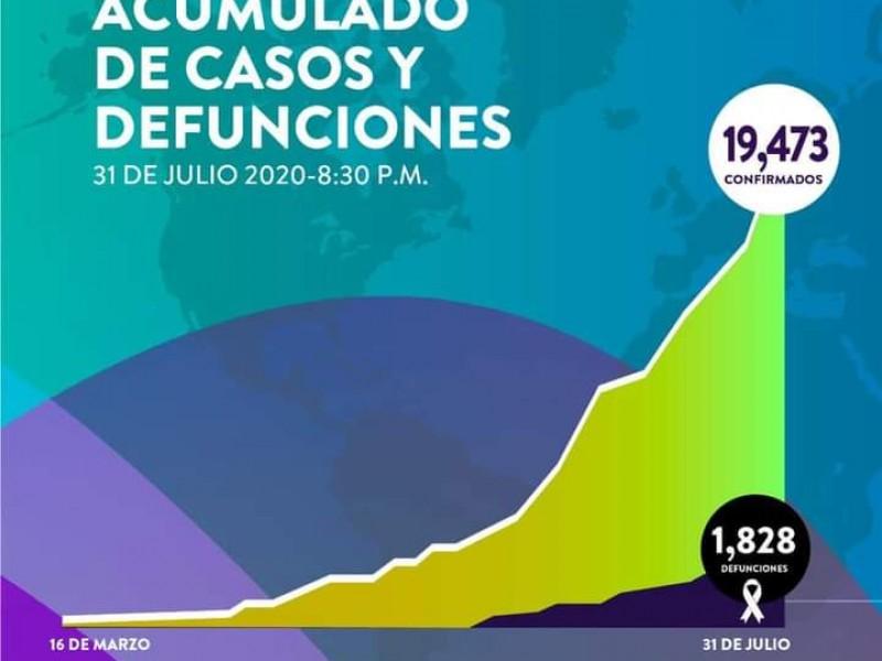 Suman 19,473 casos y 1,828 fallecimientos por Covid-19 en Sonora