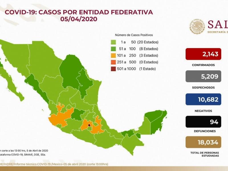 Suman 2 mil 43 casos de COVID-19 en México