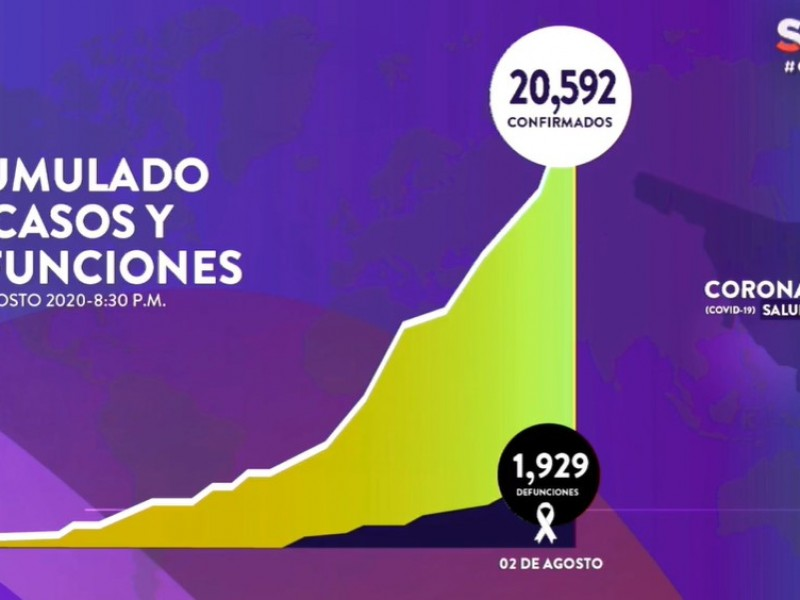 Suman 20,592 casos y 1,229 fallecimientos por Covid-19 en Sonora