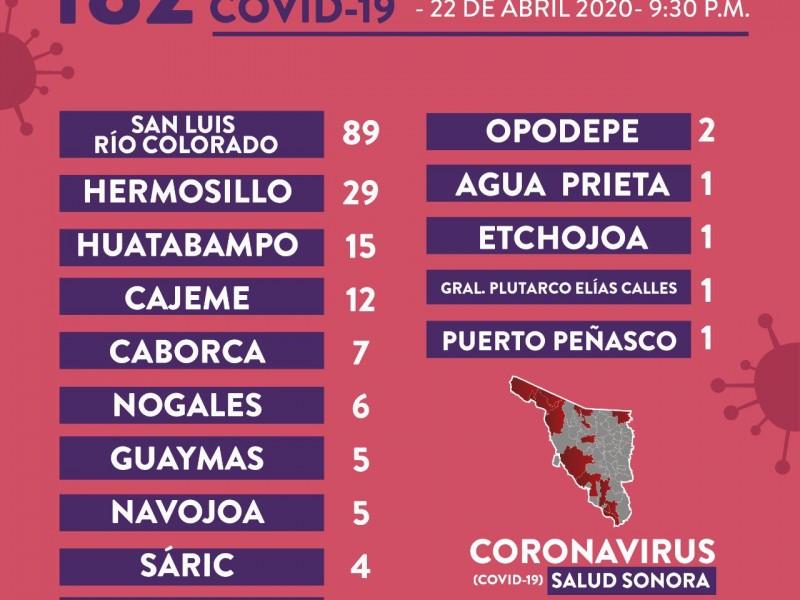 Suman 22 a las defunciones por Covid-19 en Sonora