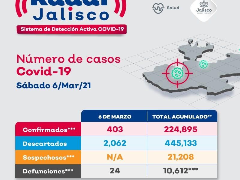 Suman 224 mil 895 casos acumulados de Covid19 en Jalisco