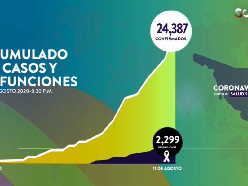 Suman 24,387 casos y 2,299 muertes por Covid-19 en Sonora