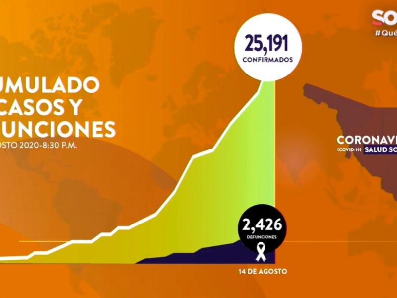 Suman 25,191 casos y 2,426 fallecimientos por Covid-19 en Sonora
