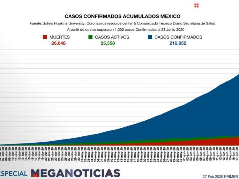 Suman 26 mil 648 muertes por coronavirus en México
