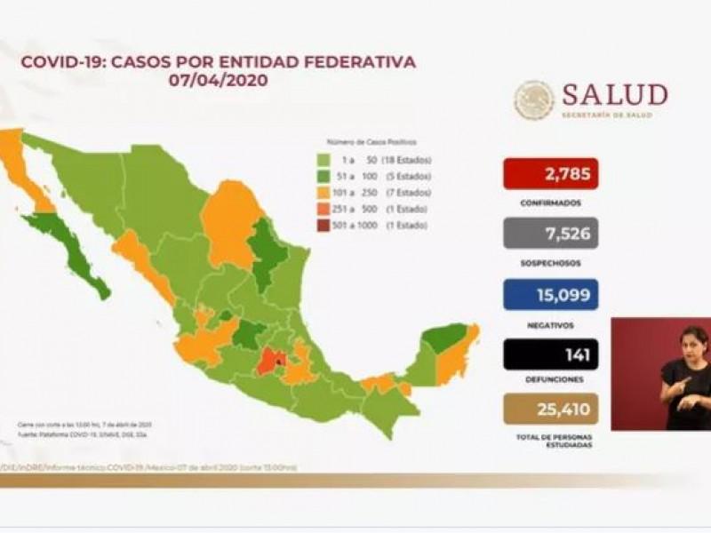 Suman 2,785 casos de COVID-19 y 141 defunciones en México