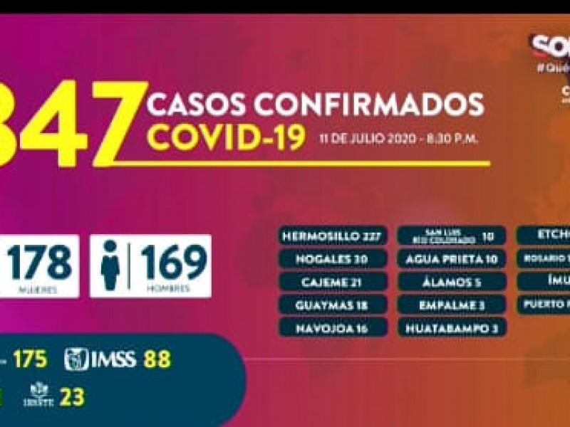 Suman 347 nuevos casos de Covid-19 en Sonora