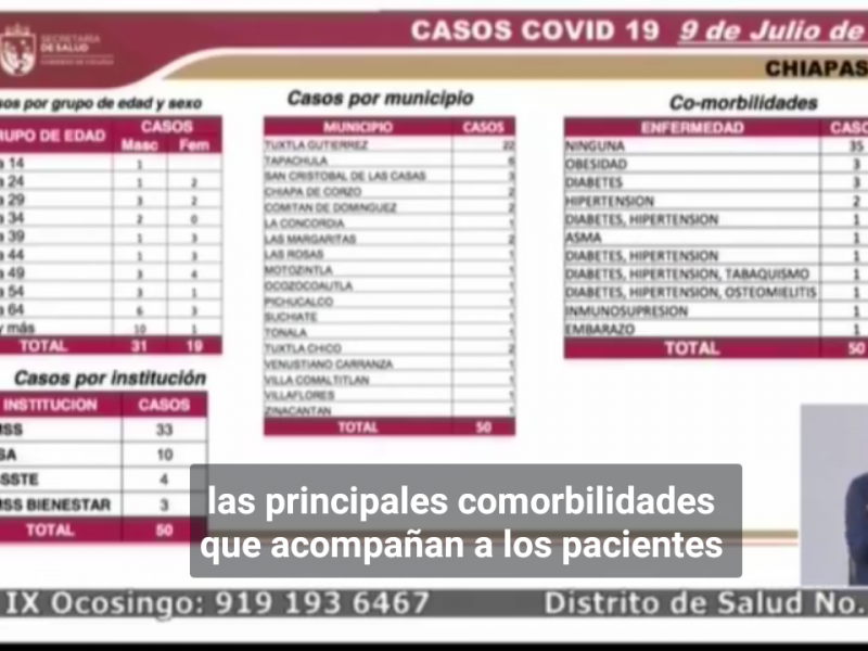 Suman 4 mil 506 casos de COVID-19 en Chiapas