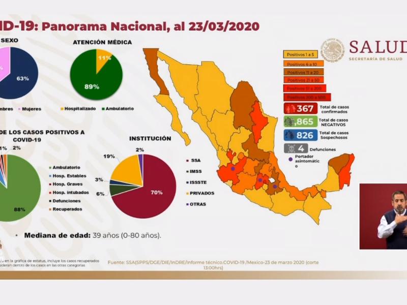 Suman 4 muertos por COVID-19 en México, hay 367 contagios