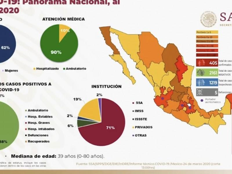 Suman 405 casos de coronavirus en México