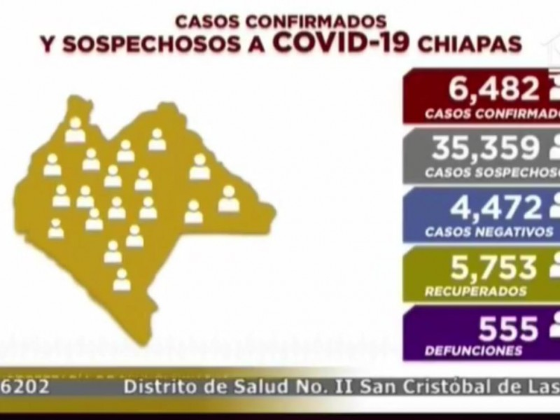 Suman 6 mil 482 casos de COVID-19 en Chiapas