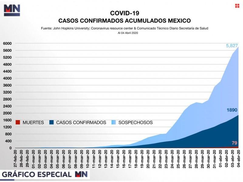 Suman 79 muertes por Covid-19 en México