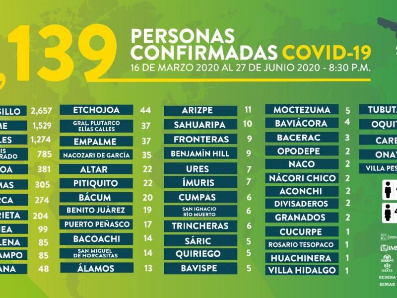 Suman 8139 casos y 824 muertes por Covid-19 en Sonora