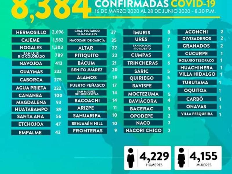 Suman 8,384 casos y 838 muertes por Covid-19 en Sonora
