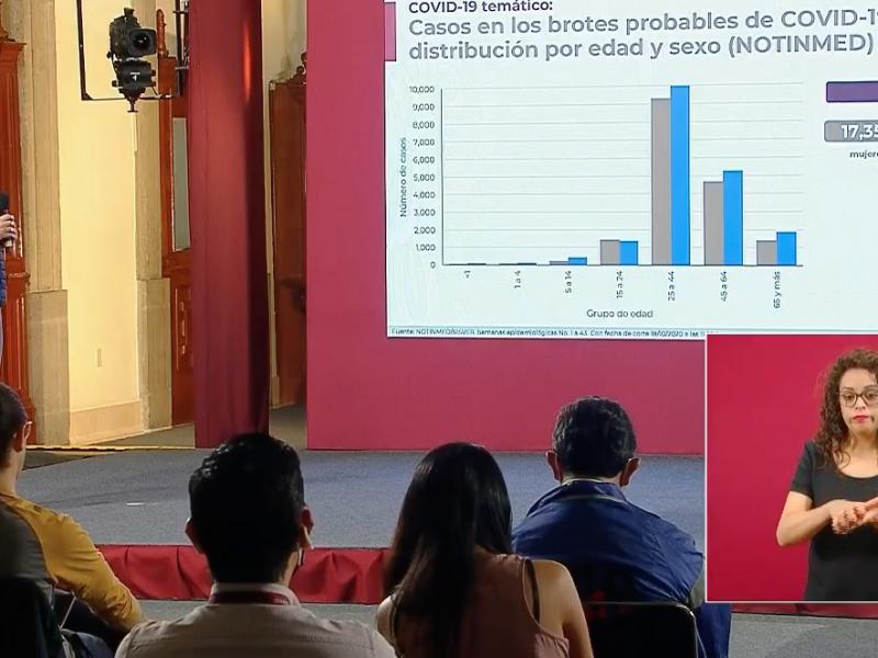 Suman 88 mil 743 defunciones en México
