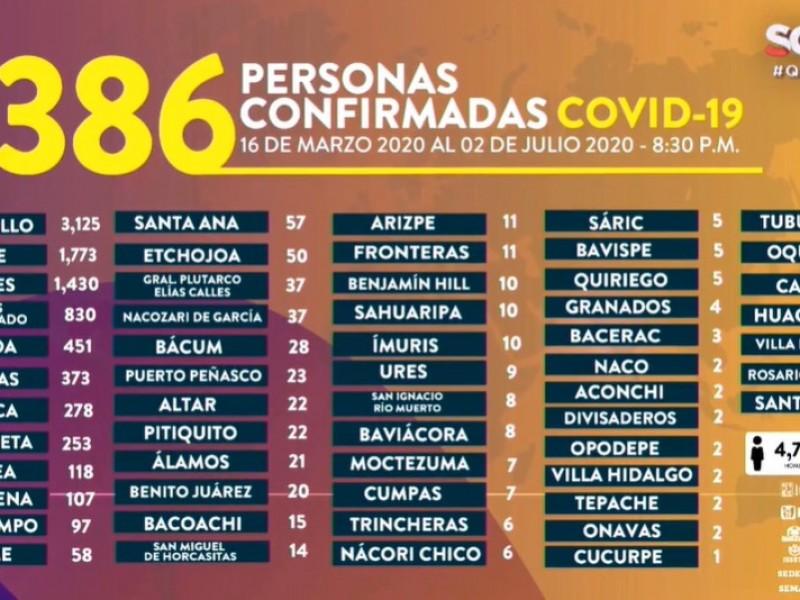 Suman 9.386 casos y 950 muertes por Covid-19 en Sonora