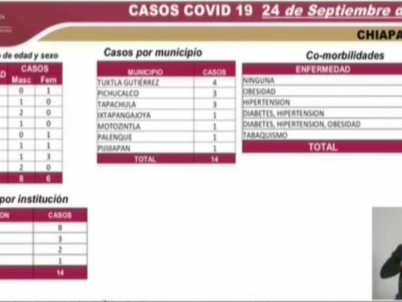 Suman en Chiapas 6 mil 523 casos de COVID-19