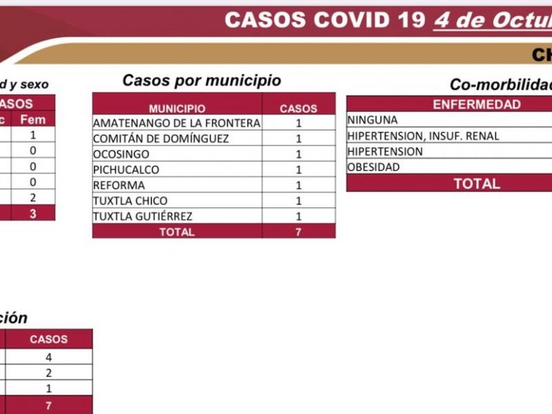 Suman en Chiapas 6 mil 612 casos de COVID-19