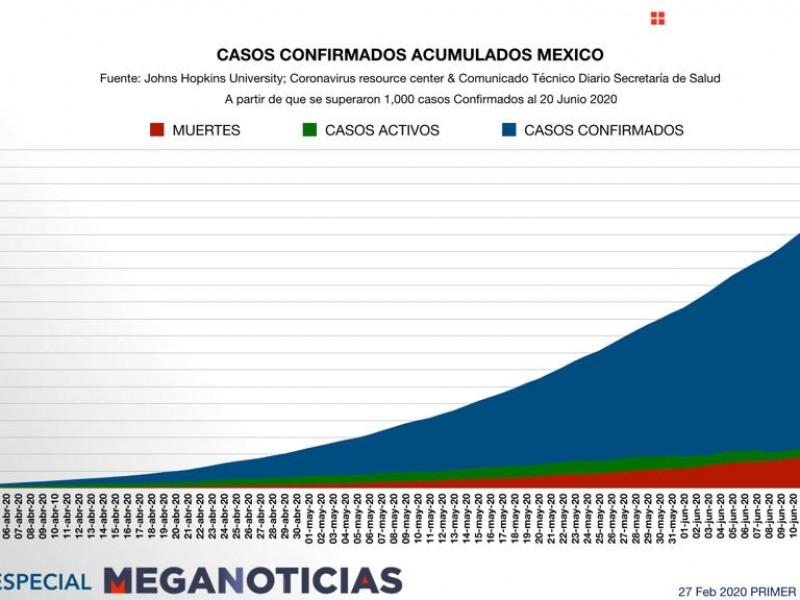 Suman más de 175 mil casos acumulados covid-19 en México