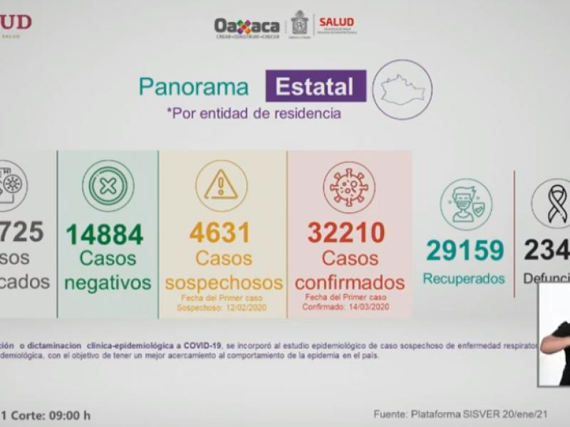 Sumando 399 positivos, Oaxaca supera los 32 mil casos Covid-19