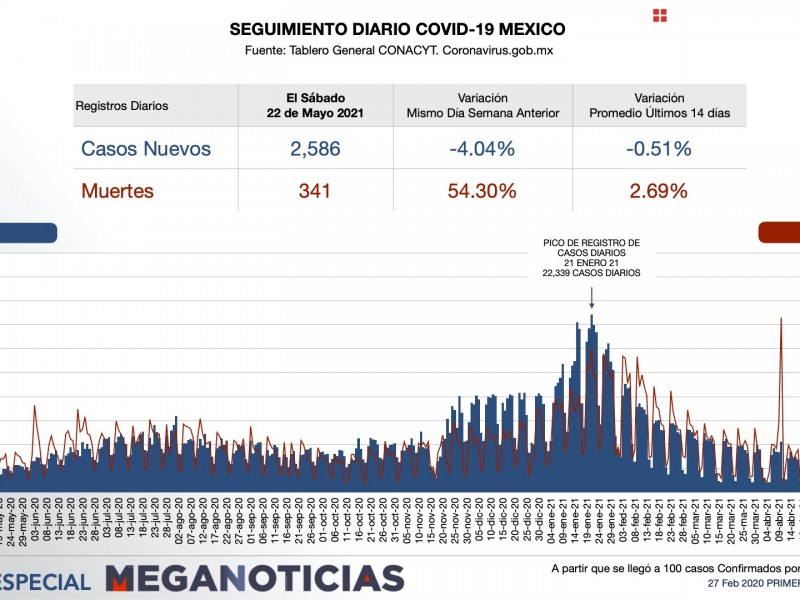 Supera México 221 mil muertes por COVID-19